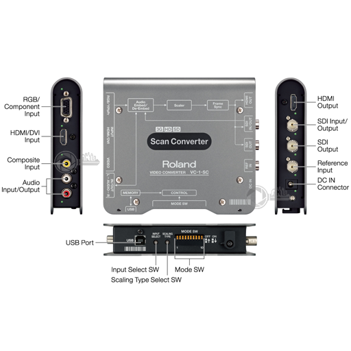 Roland Scan Converter VC-1-SC Connections