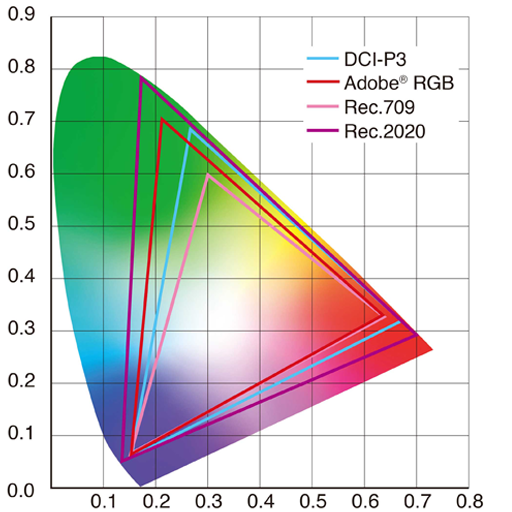 Color Gamuts chart DCI-P3 vs Adobe RGB vs Rec709 vs Rec2020
